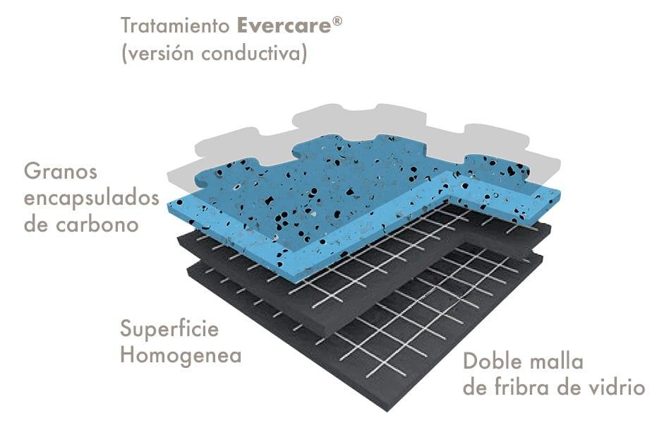 Esquema piso GTI-EL5