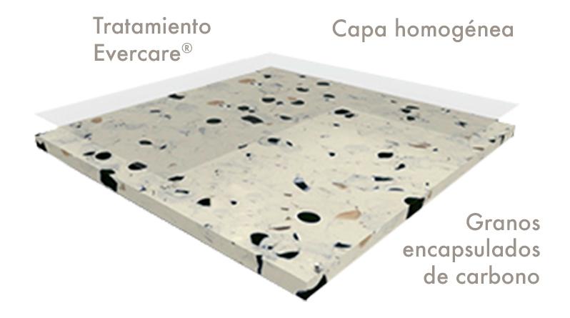 esquema piso conductivo mipolam elegance el5